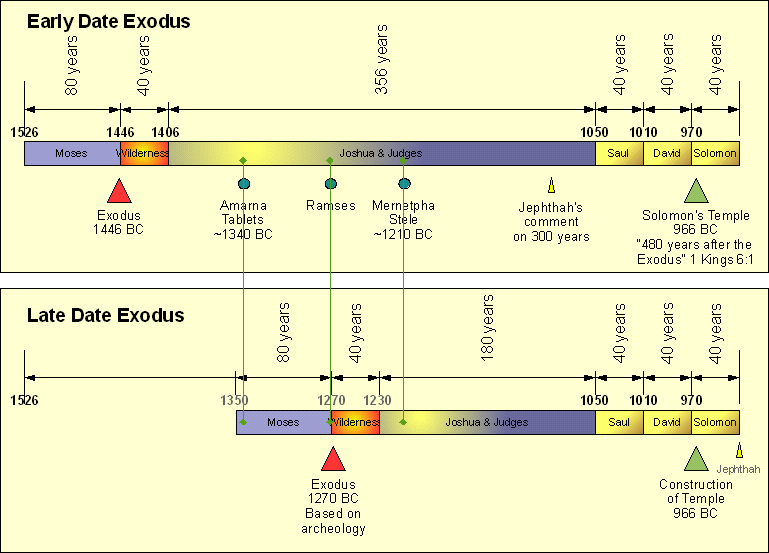 Early vs late date exodus linear concepts exodus dates altavistaventures Images